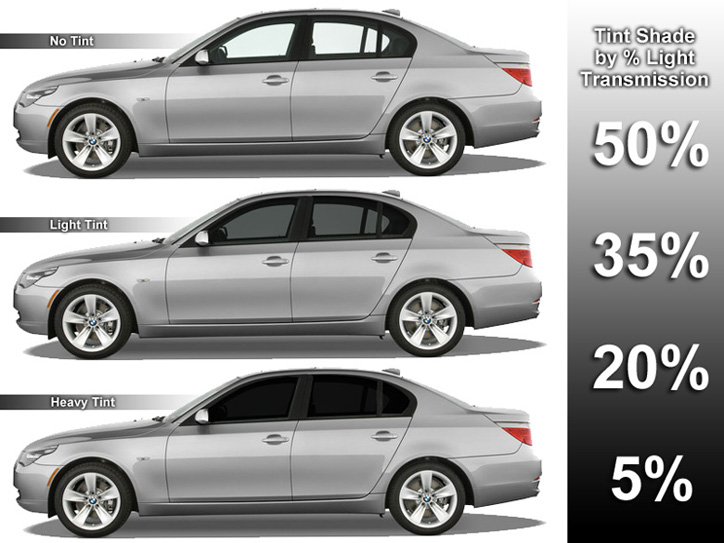 Different Percentages of Window Tint Shade